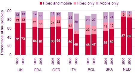 OfCom linee fisse vs mobili in Europa