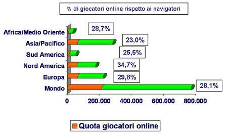 utenti gaming online nel mondo